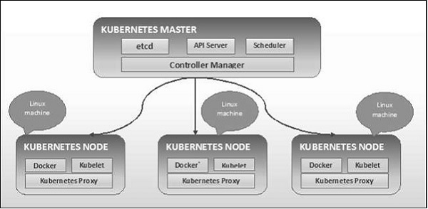 cluster_architecture