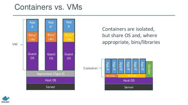 containers-versus-virtual-machines-docker-inc-rightscale