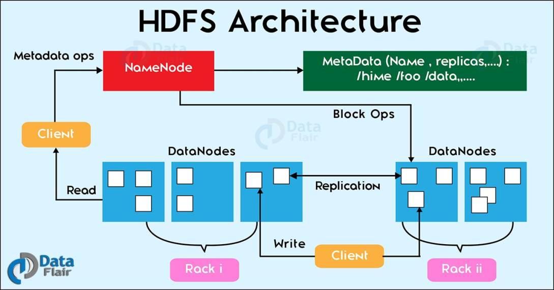 hadoop-hdfs-architecture-1